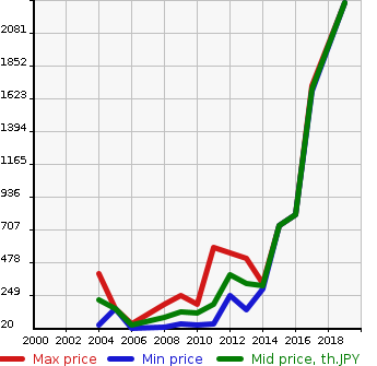 Car Auction Statistics Diagram Change Of The Price Year For Smart Fortwo Cabrio