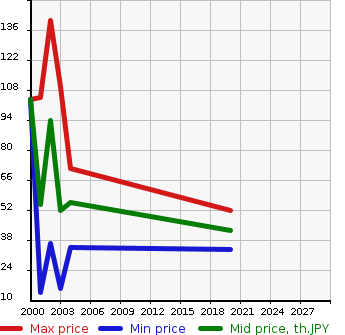 Car Auction Statistics Diagram Change Of The Price Year For Smart Coupe